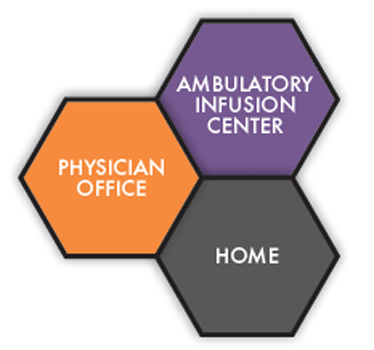 Ambulatory Infusion Center, Physician Office, Home
